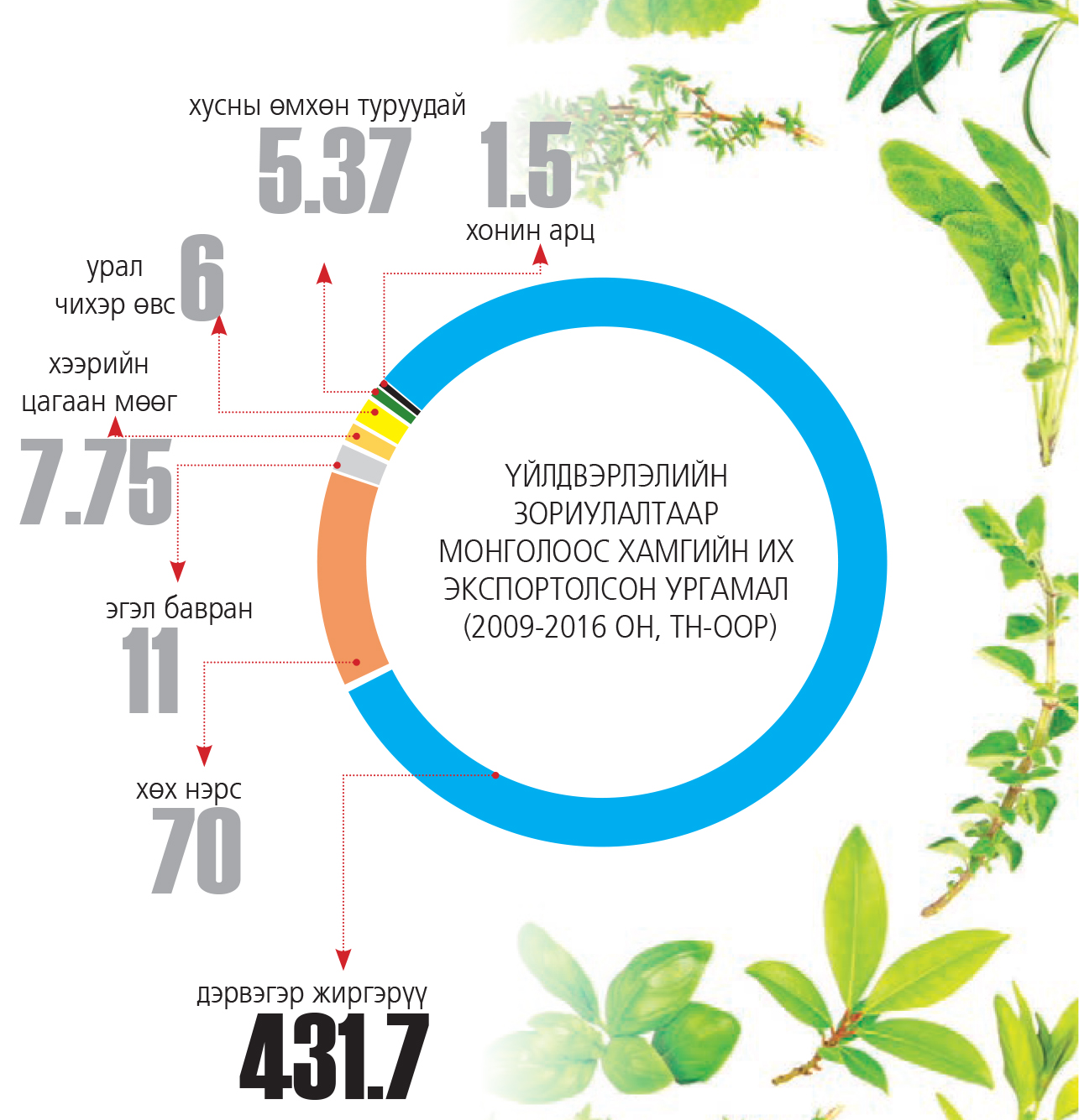 info504 Эм үйлдвэрлэгчдийн онилсон Монголын баялаг