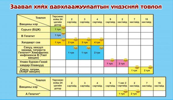 3359e1ef9ca2eaa409577e224115a872 ХӨСҮТ: Англи, Япон, Солонгос, Болгар, Нидерланд, Энэтхэгт үйлдвэрлэсэн вакцин тарьдаг