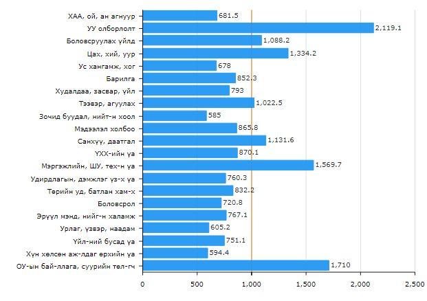 Capture-2 СТАТИСТИК: Монголд хэн хамгийн өндөр цалин авдаг вэ?