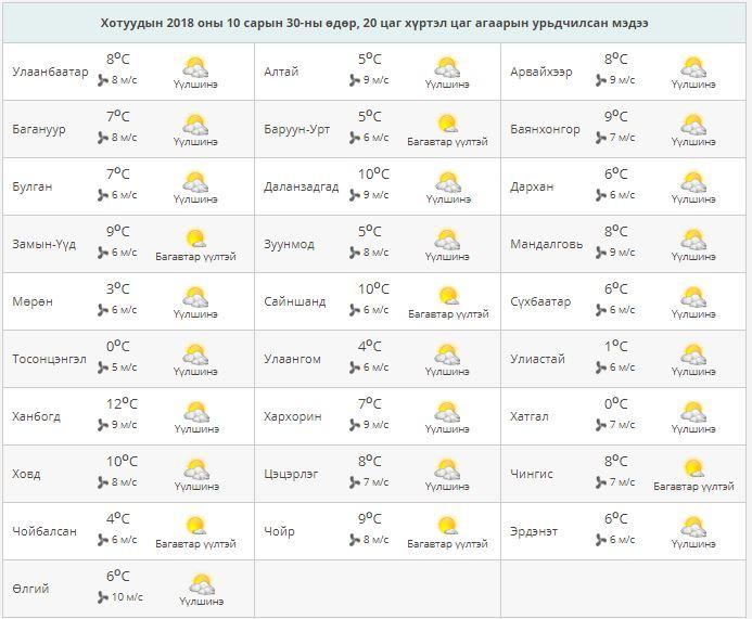 0-16 Өнөө маргаашдаа ихэнх нутгаар цаг агаар тогтуун байна