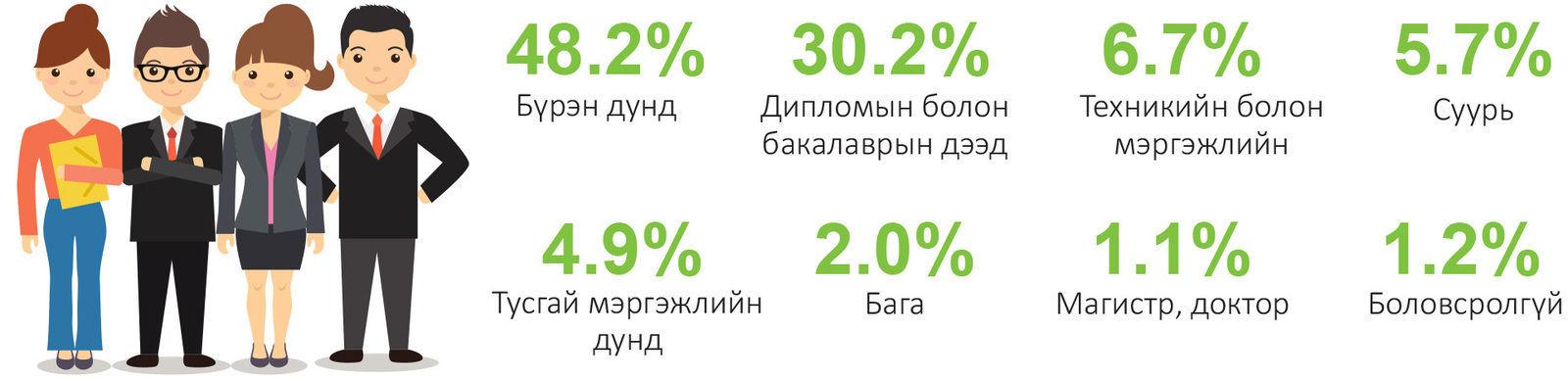 3820cc___x974 Ажил хайж бүртгүүлсэн иргэдийн 30.2 хувь нь дээд боловсролтой