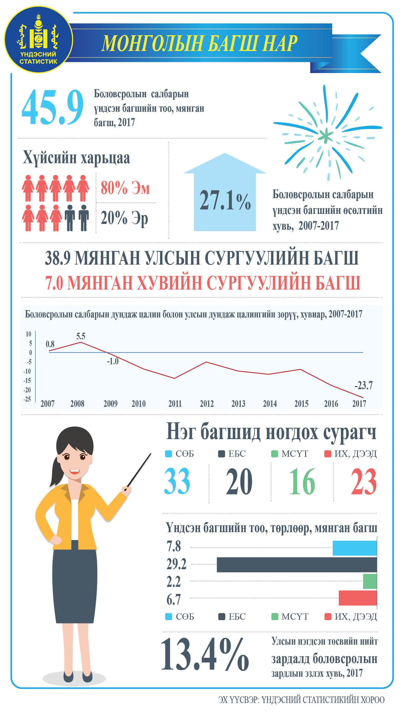 6b3266_unnamed_x974 Манай улсад 45 мянган багш ажиллаж байгаагаас 80 хувь нь эмэгтэй