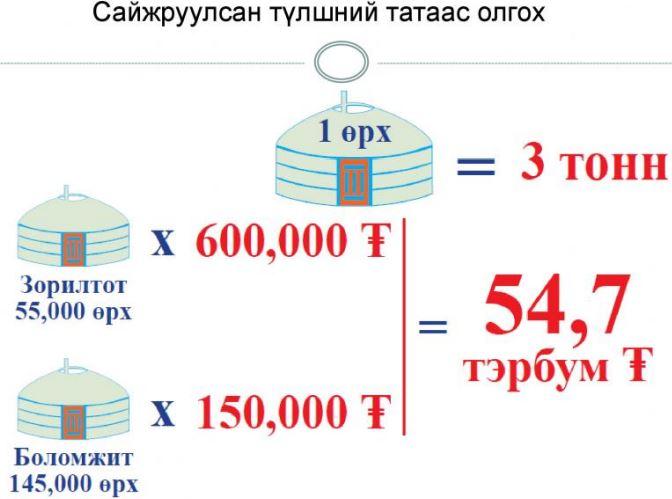 8-1 Н.Цэрэнбат: 100 гаруй мянган айлын янданд бүрэн шаталтын төхөөрөмж суурилуулна