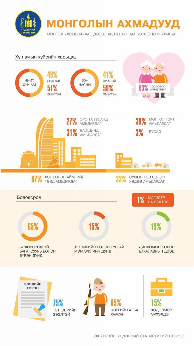 DoYU5wtUcAItTm__jpg-large-1 Инфографик: Нийт ахмадуудын 75 хувь нь тэтгэврийн зээлтэй