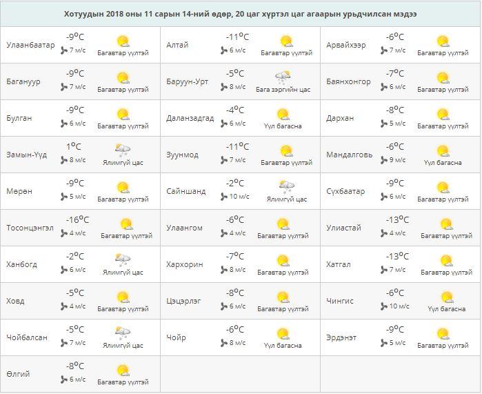 Capture Улаанбаатарт 9 градус хүйтэн байна
