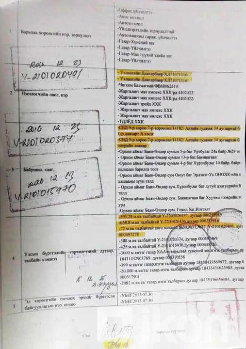 2-9 Ерөнхий сайд У.Хүрэлсүх ЖДҮ-чин болохыг нотолсон баримтууд дэлгэгдлээ