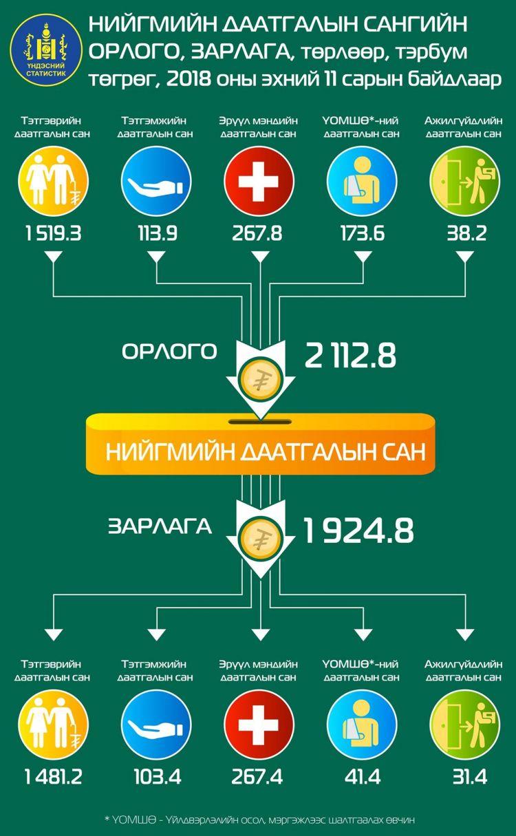 niigmiin_daatgal ИНФОГРАФИК: Нийгмийн даатгалын сангийн зарлага 12.5 хувиар өсчээ
