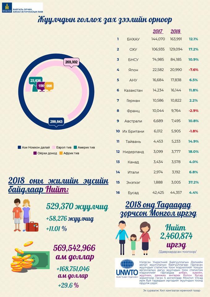 2018-juulchin Аялал жуулчлалын салбараас 569 сая ам.долларын орлого олжээ