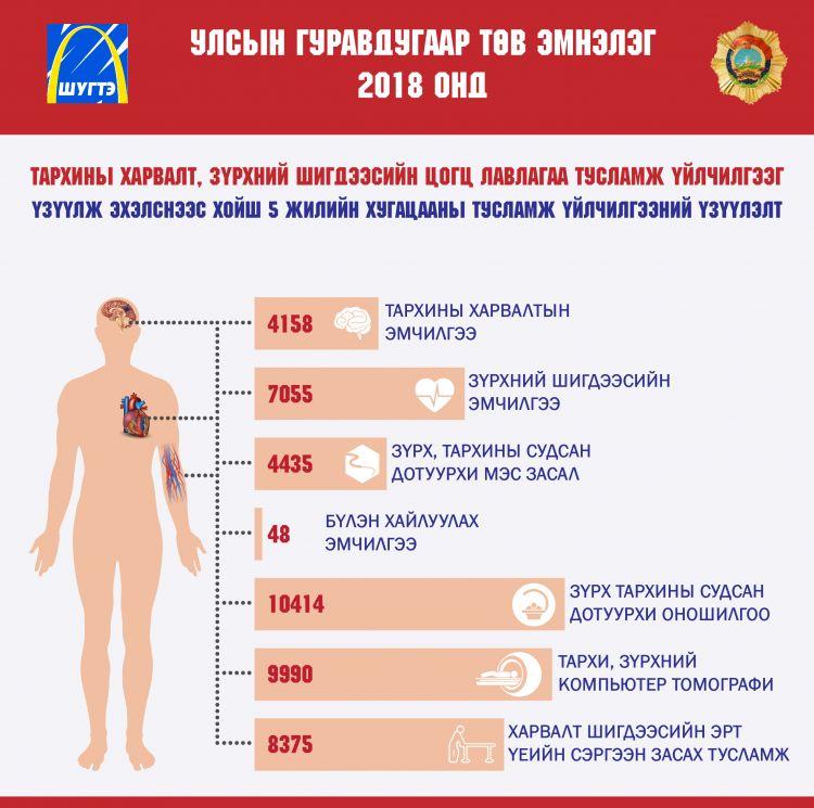 vz_dg7j08n Улсын гуравдугаар төв эмнэлгийн тархины харвалт, зүрхний шигдээсийн тусламж үйлчилгээний таван жилийн үзүүлэлт