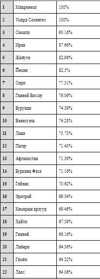 03-6 АНУ-ын виз хүссэн Монголчуудын 56.51 хувь нь татгалзсан хариу авчээ