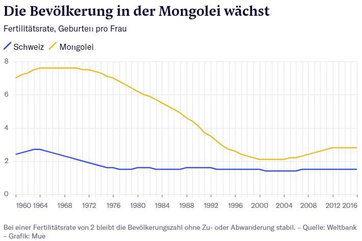 """2-18 Швейцарийн хэвлэлд Монголын """"ЖДҮ""""-чдийн тухай нийтэлжээ"""