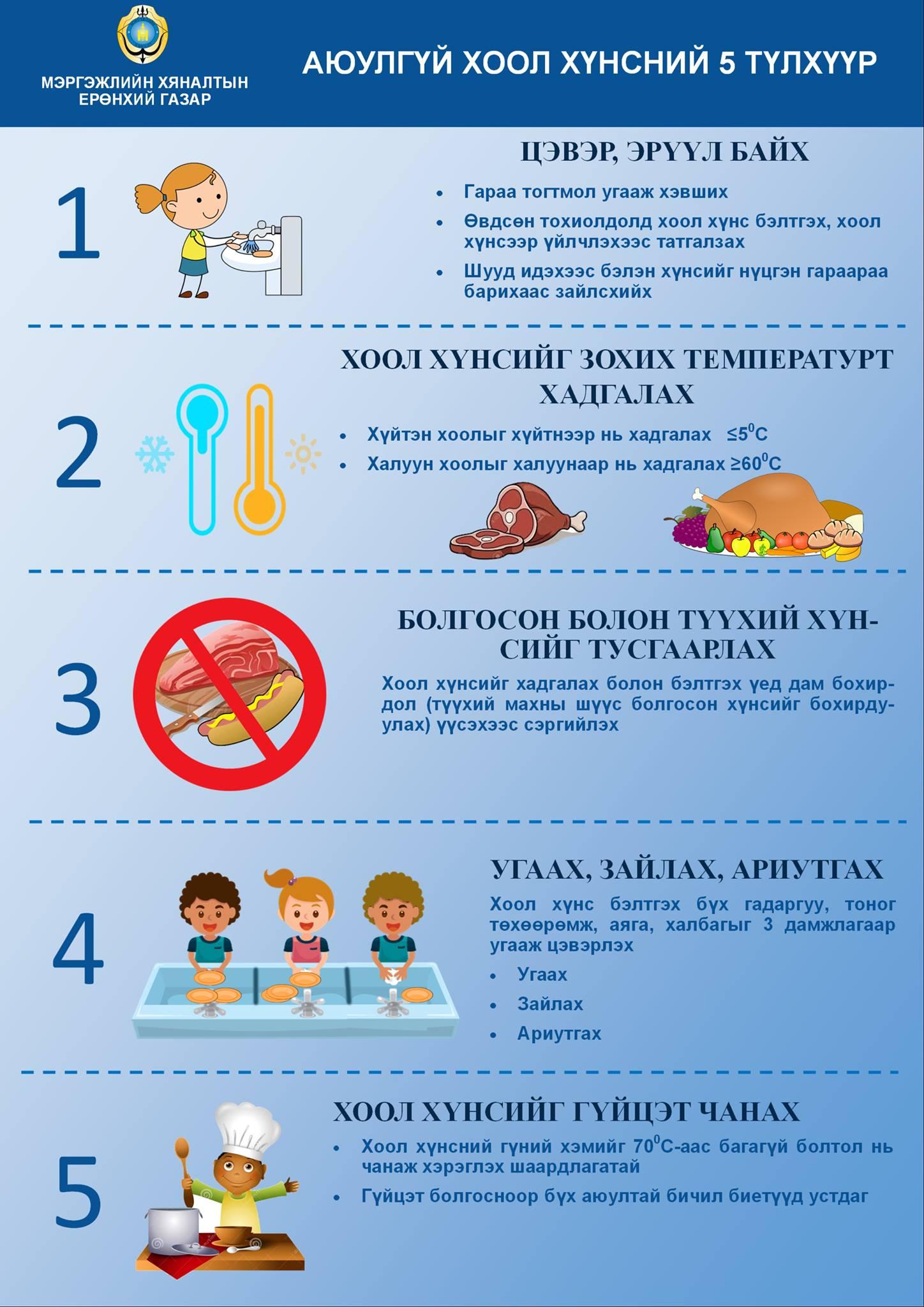 2-2 Аюулгүй хоол хүнсний таван түлхүүр