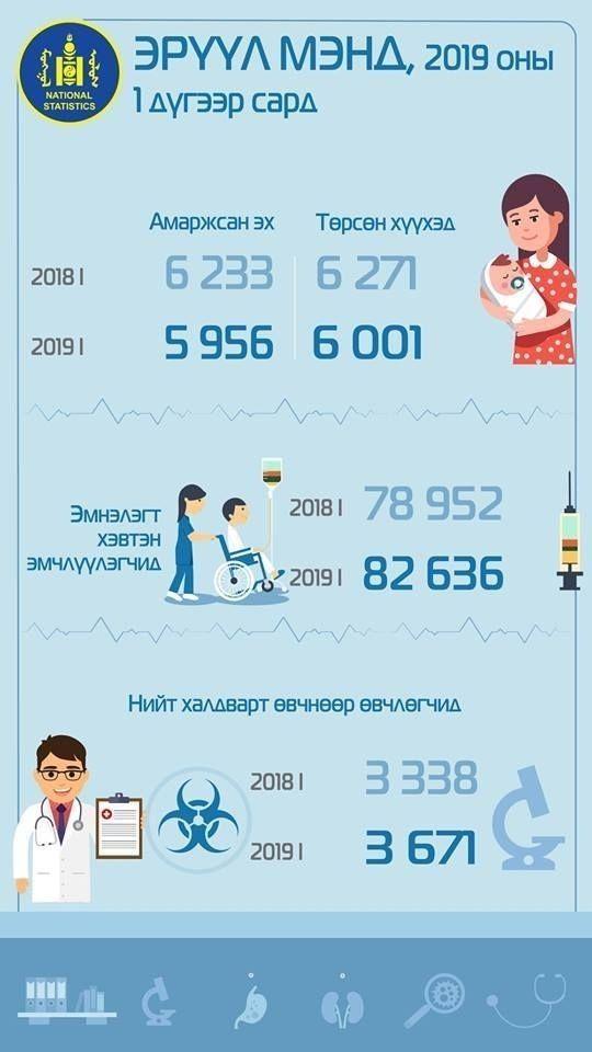 7545ff_52548494_1884074491718985_4496536794170392576_n_x974 Нялхсын эндэгдэл өмнөх оноос 16.7%, тав хүртэлх насны хүүхдийнх 23%-аар өсжээ