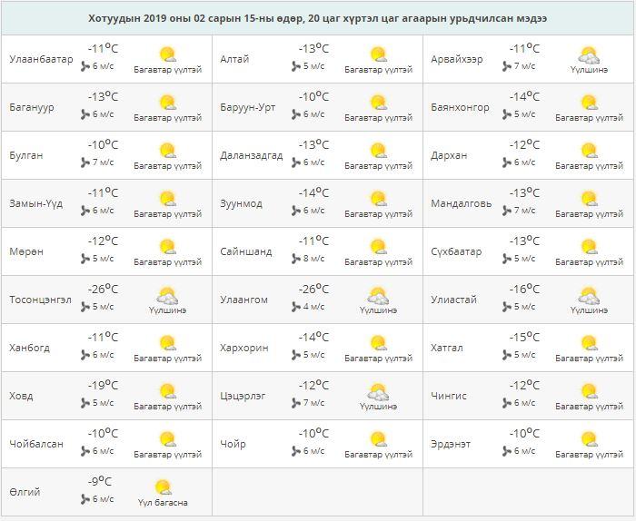 Capture-8 Ойрын өдрүүдэд ихэнх нутгаар өдөртөө хүйтний эрч бага зэрэг суларна