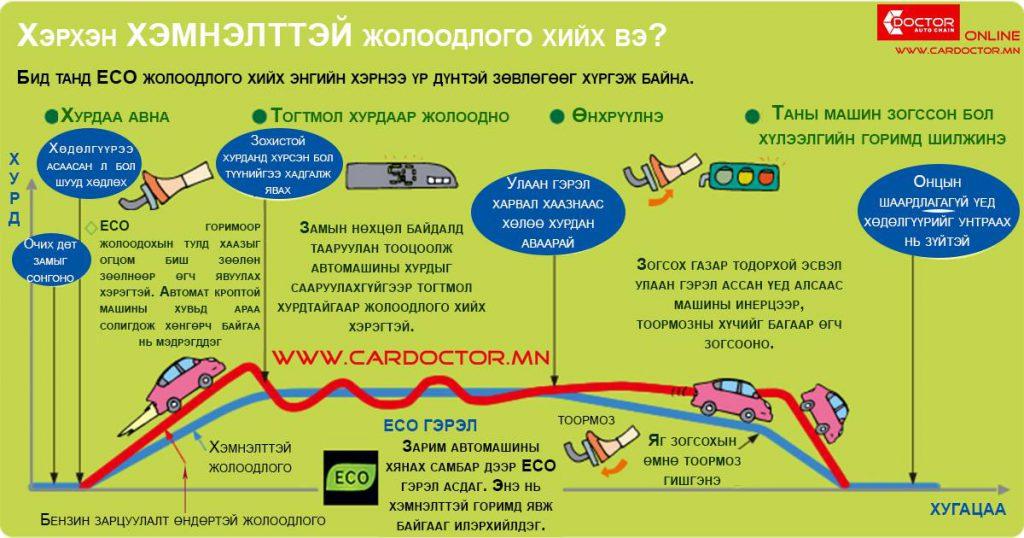 c6ce7ac391a7ce2810d44b7fe1db7289-1024x538 Машиныхаа шатахууныг хэрхэн хэмнэх вэ?