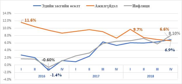 ediinzasgiinusult 2016-2018 онд Монгол Улсын эдийн засагт гарсан эерэг өөрчлөлтүүд