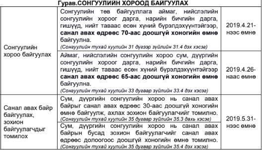 1-16 Хэнтий аймгийн сонгуулийн хороо төлөвлөгөөгөө баталжээ