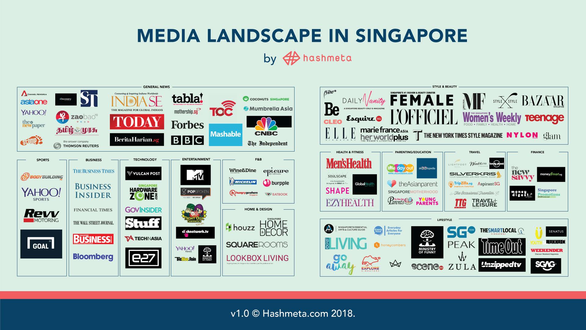 Medialandscape-Hashmeta-1920x1080px Сингапур интернэтэд хуурамч мэдээлэл, заль мэх тархахаас хамгаалах тухай хуулийн төслийг хэлэлцэж эхэлжээ