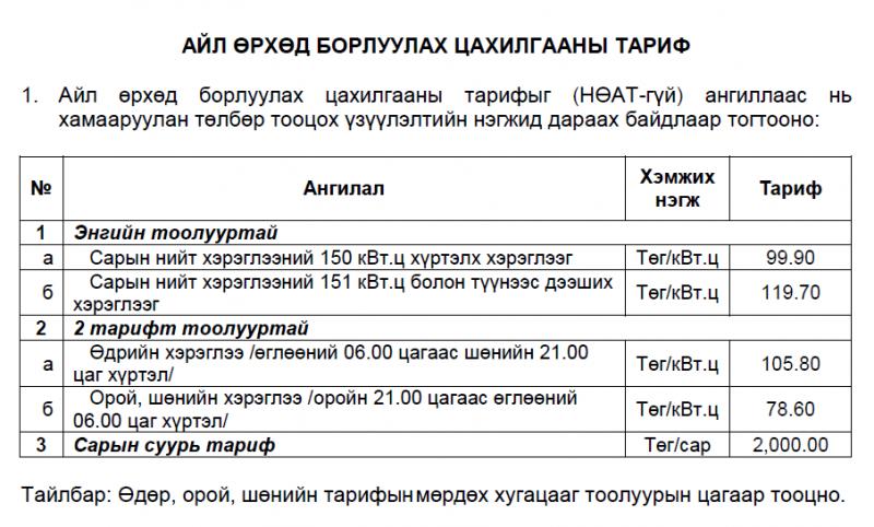 x66jh Цахилгааны тариф кВт тутамд 3 төгрөгөөр нэмэгджээ
