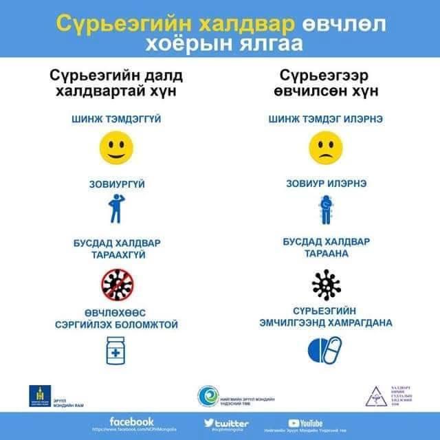 16b98b8cdd30a1a5331d45d57b67a36f Сүрьеэгийн далд халдвар болон сүрьеэ өвчний ялгаа