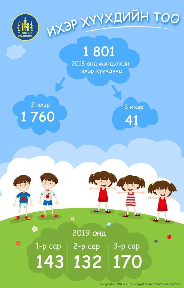 58825852_1985986144861152_8547893128529444864_n Энэ оны эхний гурван сард 445 ихэр хүүхэд мэндэлжээ