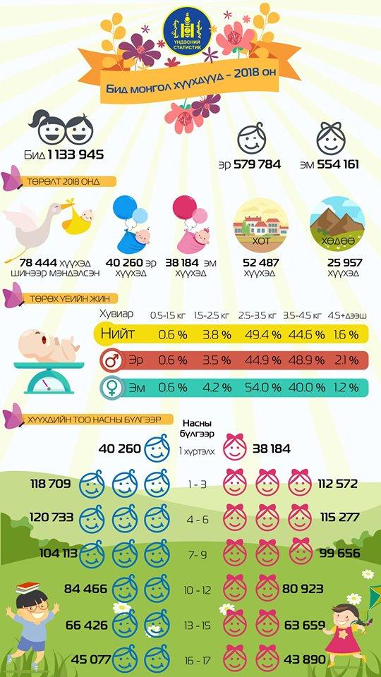 61323544_2033757746750658_2714062457944408064_n Монгол хүүхдүүдийн тухай сонирхолтой статистик