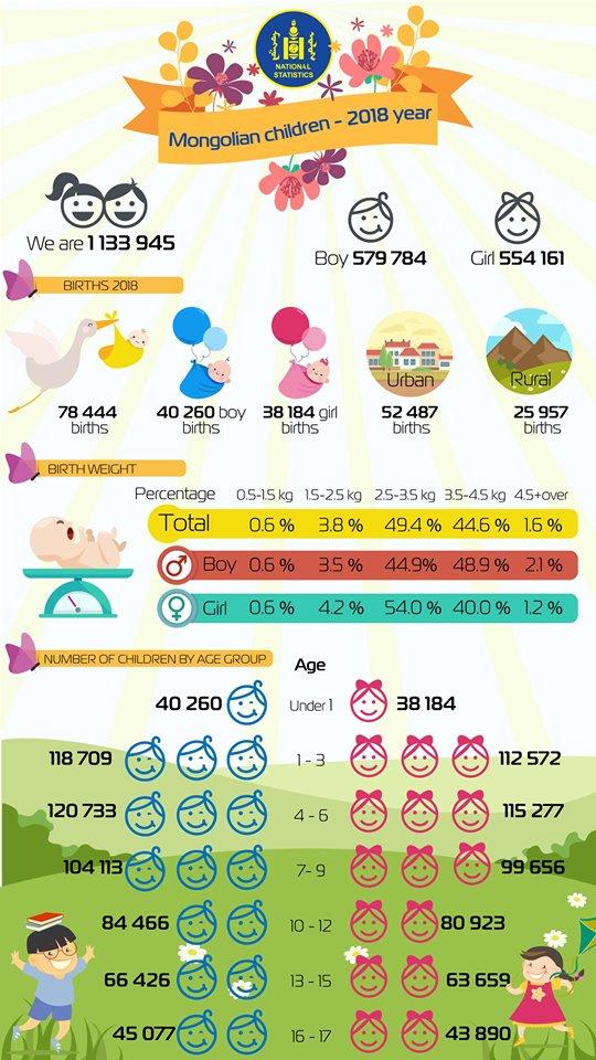 61562668_2033757756750657_2407278540333514752_n Монгол хүүхдүүдийн тухай сонирхолтой статистик