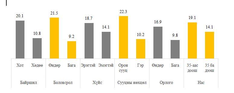 sonirhol1 Судалгаа: Иргэдийн 48.3 хувь нь ломбард, хувь хүнээс зээл авчээ