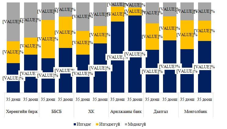 szhitgel Судалгаа: Иргэдийн 48.3 хувь нь ломбард, хувь хүнээс зээл авчээ