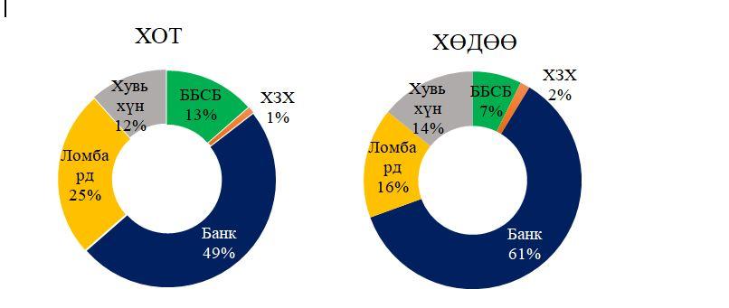 zeel1 Судалгаа: Иргэдийн 48.3 хувь нь ломбард, хувь хүнээс зээл авчээ