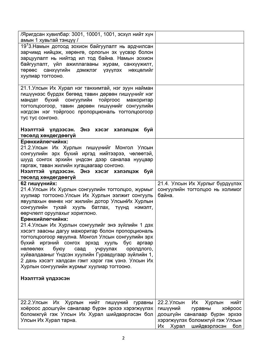 an-undsen-2 АН: Үндсэн хуульд оруулах төсөлд тусгах 18 санал гаргажээ