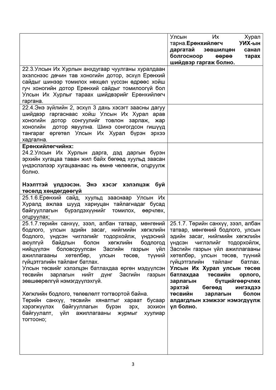 an-undsen-3 АН: Үндсэн хуульд оруулах төсөлд тусгах 18 санал гаргажээ