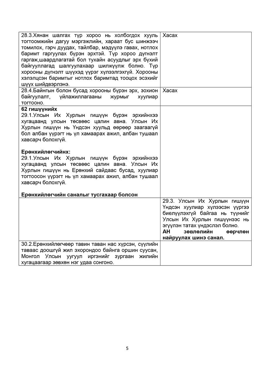 an-undsen-5 АН: Үндсэн хуульд оруулах төсөлд тусгах 18 санал гаргажээ